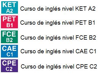 Cambridge exams Intensive courses